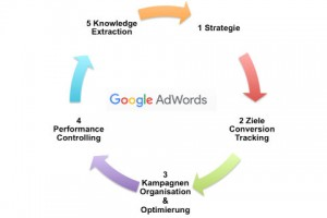 Googel Adwords Optimierung Agentur